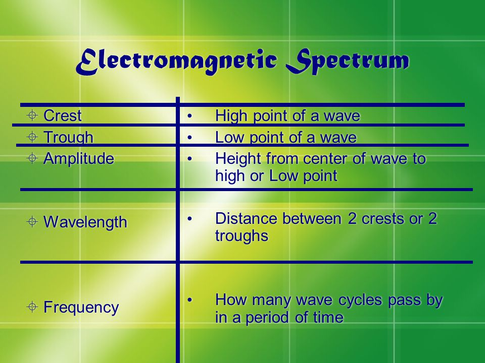 Electromagnetic Spectrum  Crest  Trough  Amplitude  Wavelength  Frequency  Crest  Trough  Amplitude  Wavelength  Frequency High point of a w