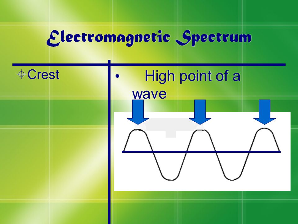 Electromagnetic Spectrum  Crest High point of a wave