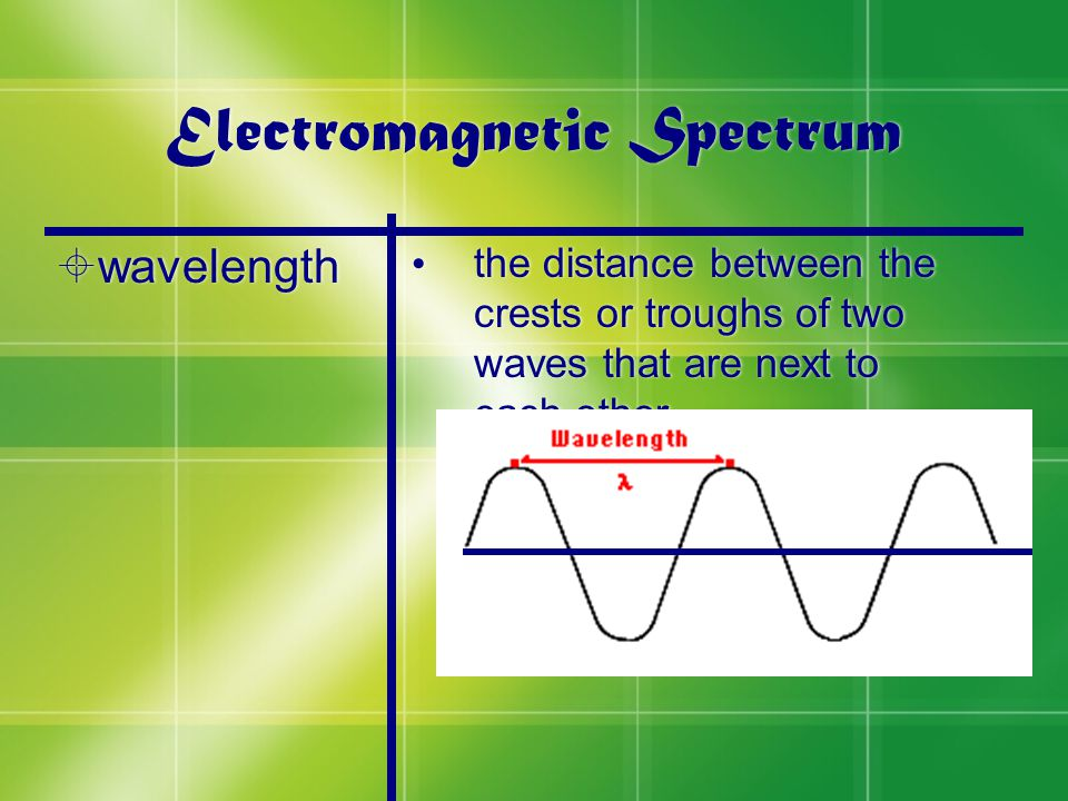 Electromagnetic Spectrum  wavelength the distance between the crests or troughs of two waves that are next to each other