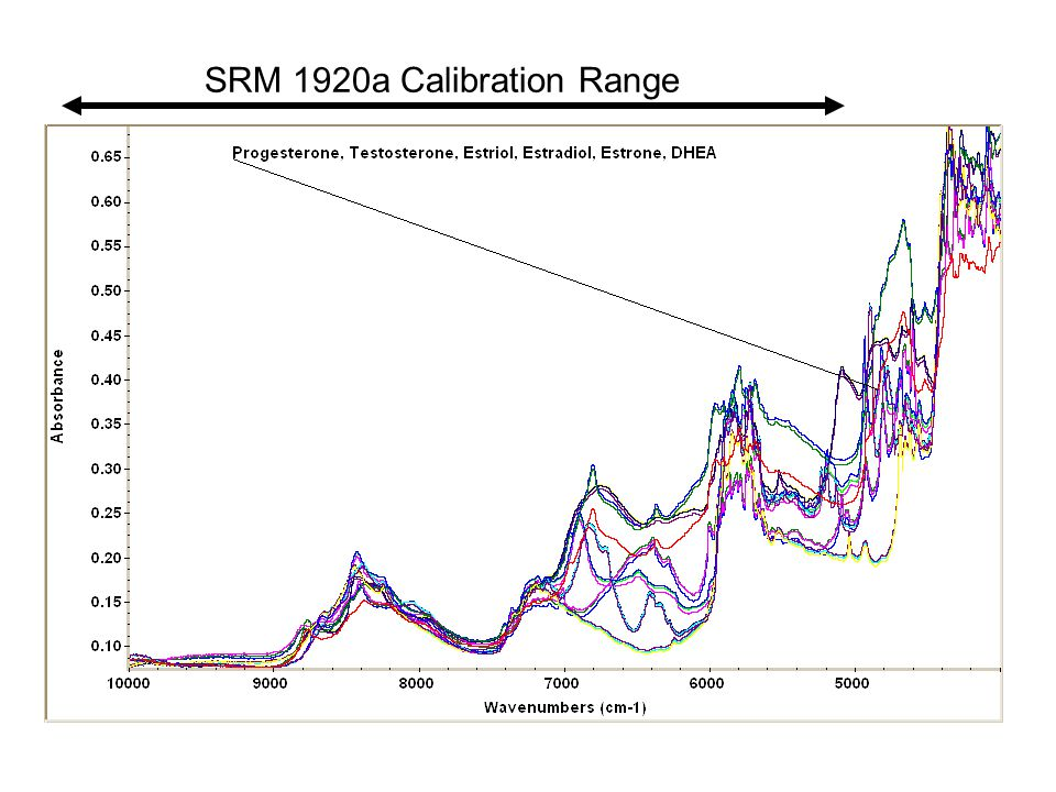SRM 1920a Calibration Range