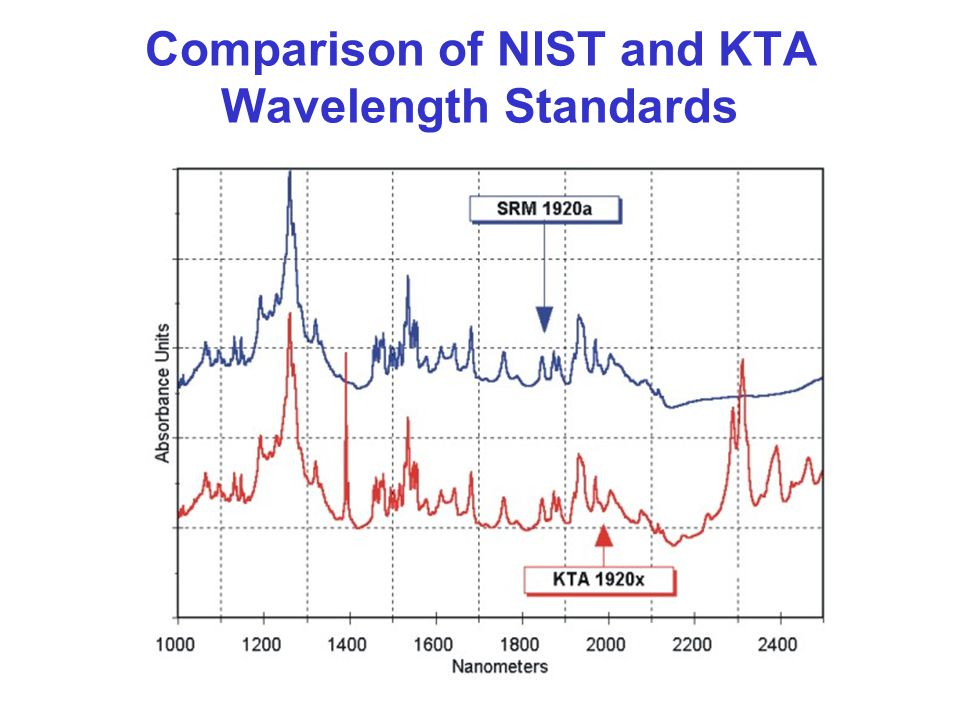 Comparison of NIST and KTA Wavelength Standards