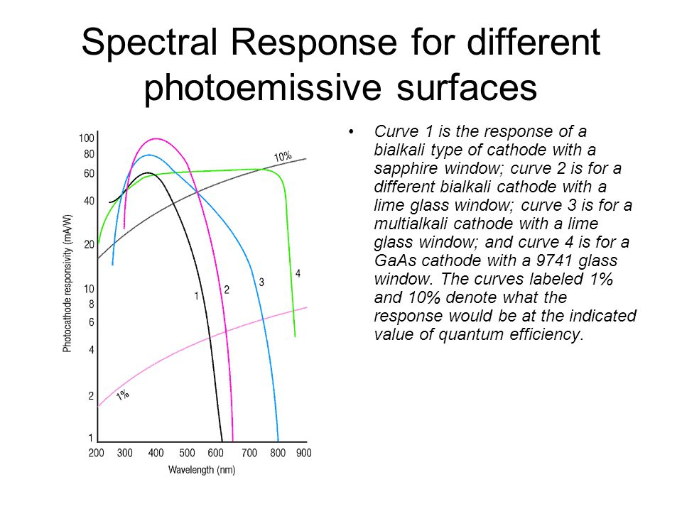 Spectral Response for different photoemissive surfaces Curve 1 is the response of a bialkali type of cathode with a sapphire window; curve 2 is for a