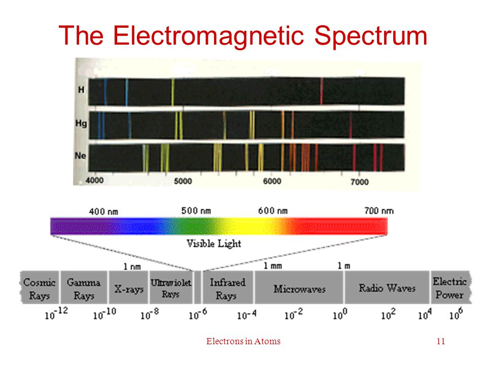 Electrons in Atoms11 The Electromagnetic Spectrum