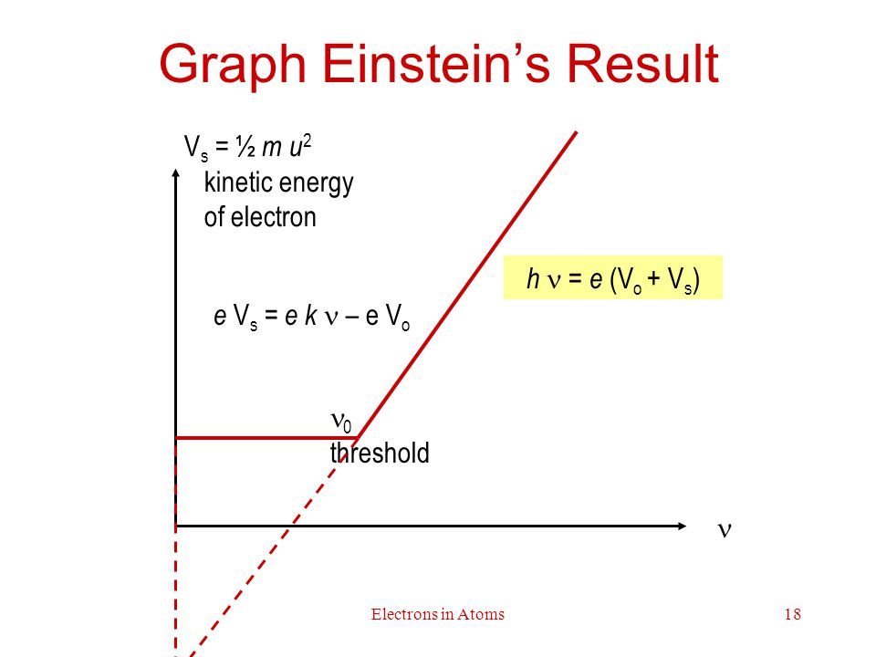 Electrons in Atoms18 Graph Einstein's Result V s = ½ m u 2 kinetic energy of electron 0 threshold e V s = e k – e V o h = e (V o + V s )