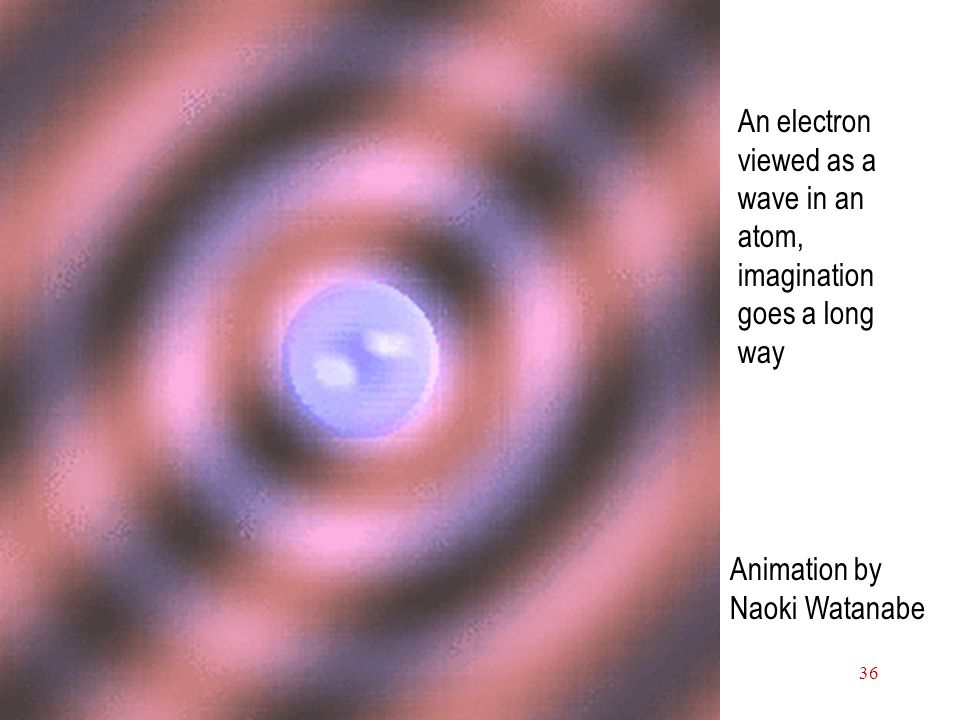 Electrons in Atoms36 An electron viewed as a wave in an atom, imagination goes a long way Animation by Naoki Watanabe