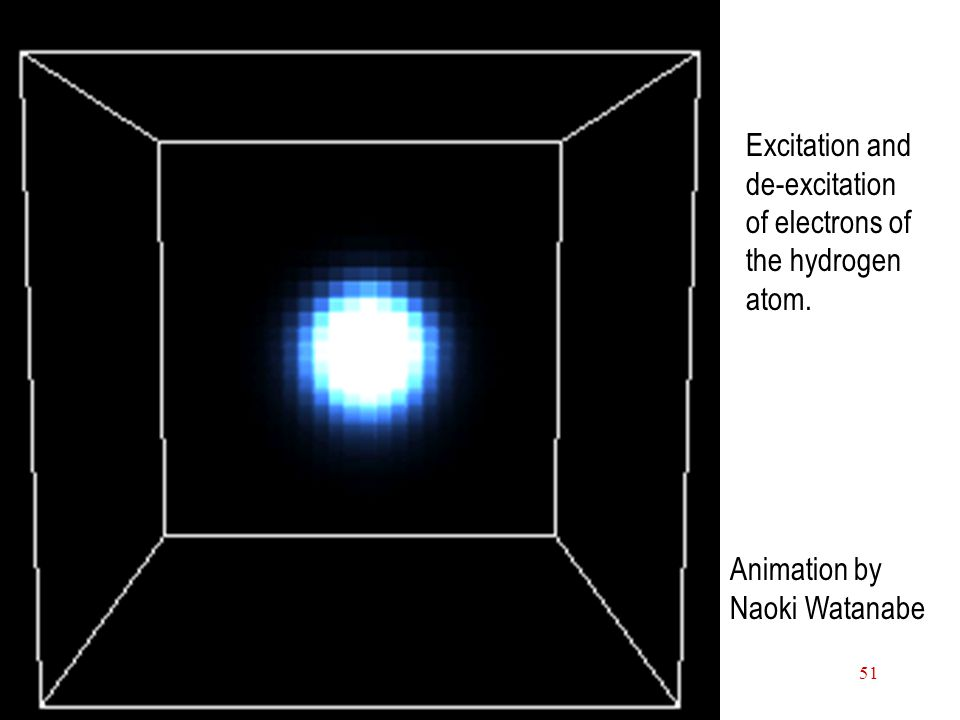 Electrons in Atoms51 Excitation and de-excitation of electrons of the hydrogen atom.