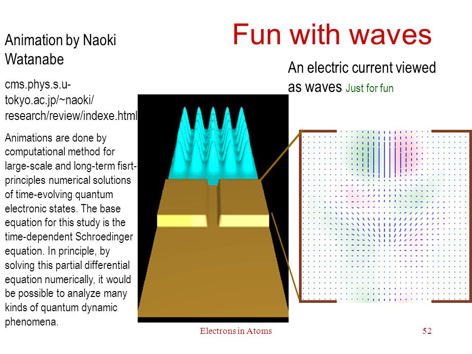 Electrons in Atoms52 Fun with waves An electric current viewed as waves Just for fun Animation by Naoki Watanabe cms.phys.s.u- tokyo.ac.jp/~naoki/ research/review/indexe.html Animations are done by computational method for large-scale and long-term fisrt- principles numerical solutions of time-evolving quantum electronic states.