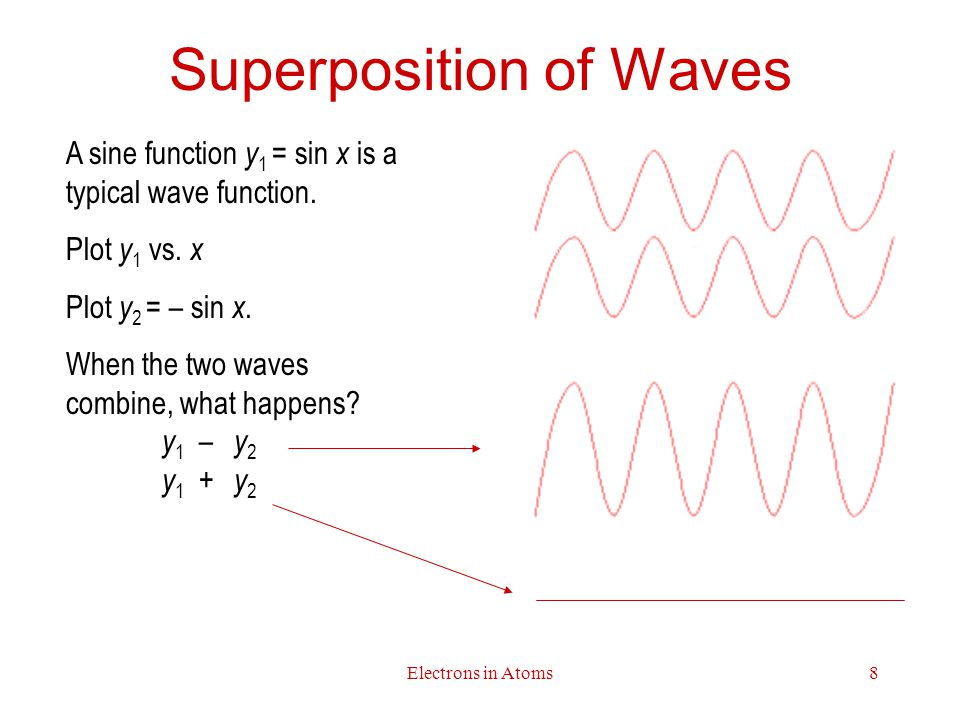 Electrons in Atoms8 Superposition of Waves A sine function y 1 = sin x is a typical wave function.