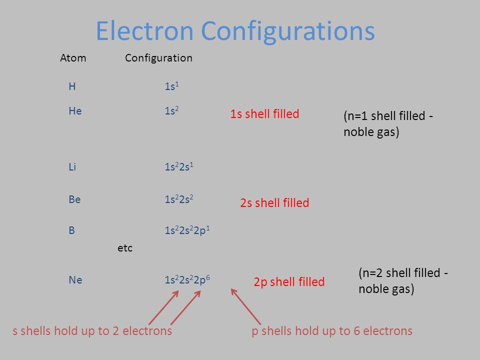 Atom Configuration H1s 1 He1s 2 Li1s 2 2s 1 Be1s 2 2s 2 B1s 2 2s 2 2p 1 Ne1s 2 2s 2 2p 6 1s shell filled 2s shell filled 2p shell filled etc (n=1 shel