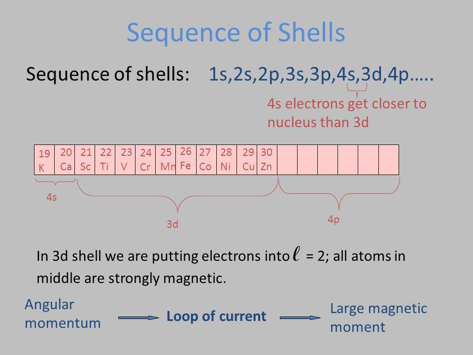 Sequence of shells: 1s,2s,2p,3s,3p,4s,3d,4p….. 4s electrons get closer to nucleus than 3d 24 Cr 26 Fe 19 K 20 Ca 22 Ti 21 Sc 23 V 25 Mn 27 Co 28 Ni 29