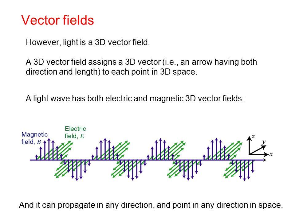 Vector fields However, light is a 3D vector field.