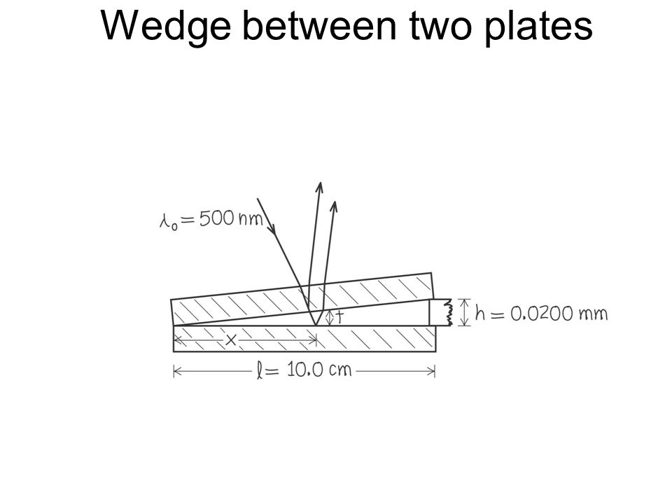 Wedge between two plates