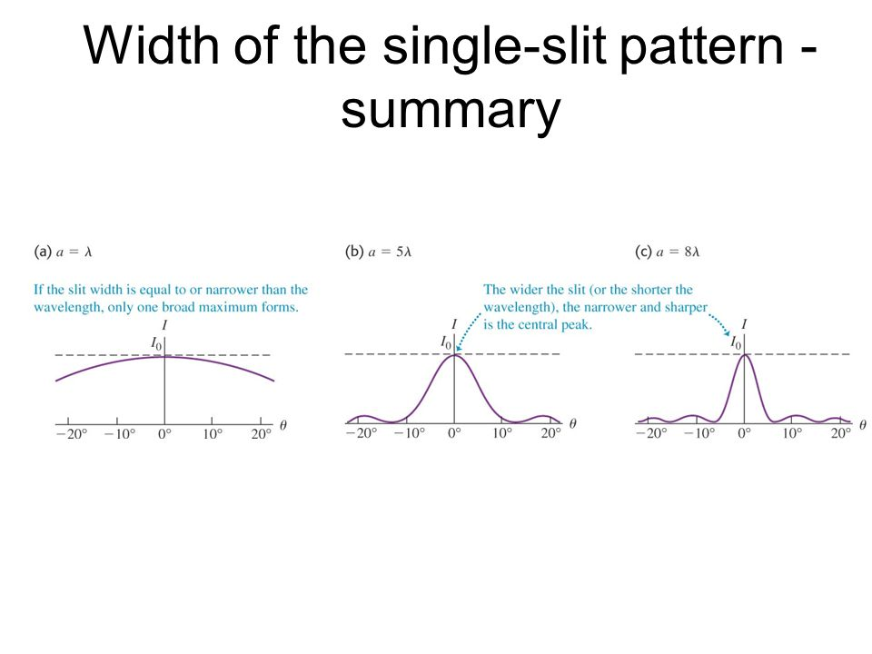 Width of the single-slit pattern - summary