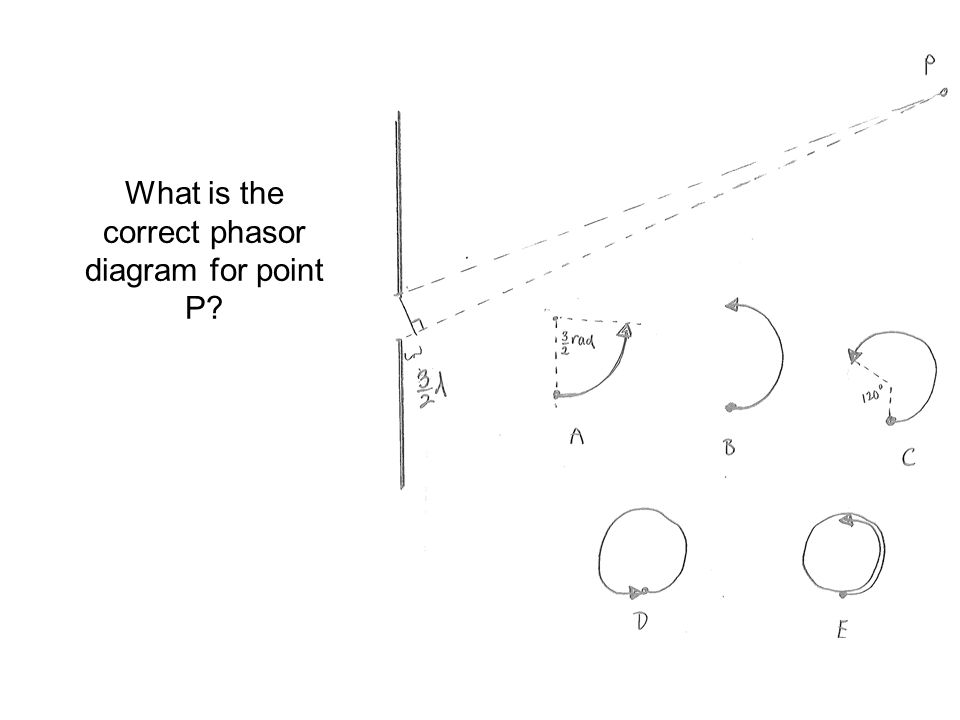 What is the correct phasor diagram for point P