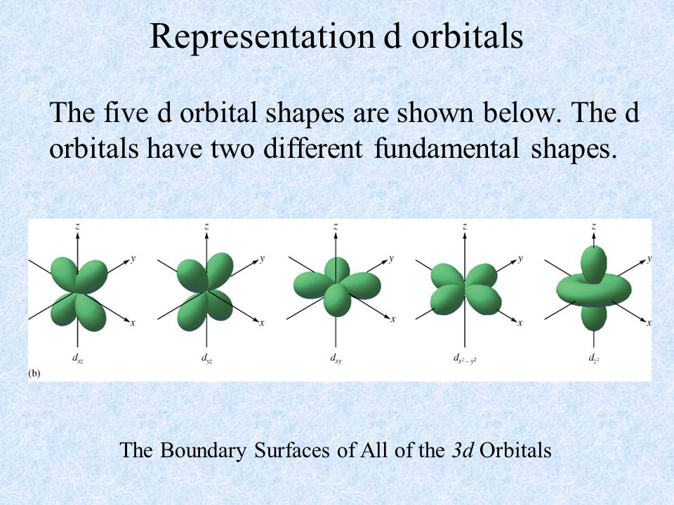 Representation d orbitals The five d orbital shapes are shown below. The d orbitals have two different fundamental shapes. The Boundary Surfaces of Al