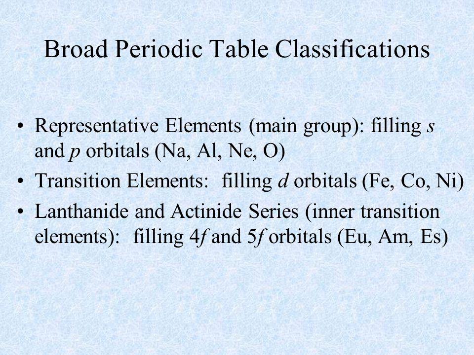 Broad Periodic Table Classifications Representative Elements (main group): filling s and p orbitals (Na, Al, Ne, O) Transition Elements: filling d orb