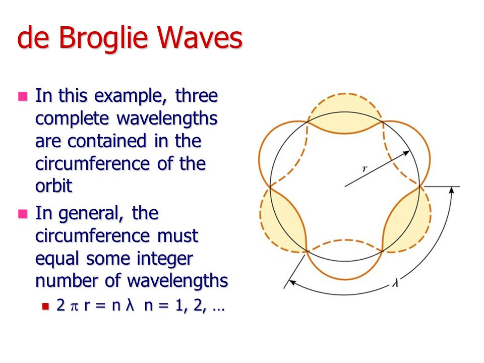 de Broglie Waves In this example, three complete wavelengths are contained in the circumference of the orbit In this example, three complete wavelengths are contained in the circumference of the orbit In general, the circumference must equal some integer number of wavelengths In general, the circumference must equal some integer number of wavelengths 2  r = n λ n = 1, 2, … 2  r = n λ n = 1, 2, …