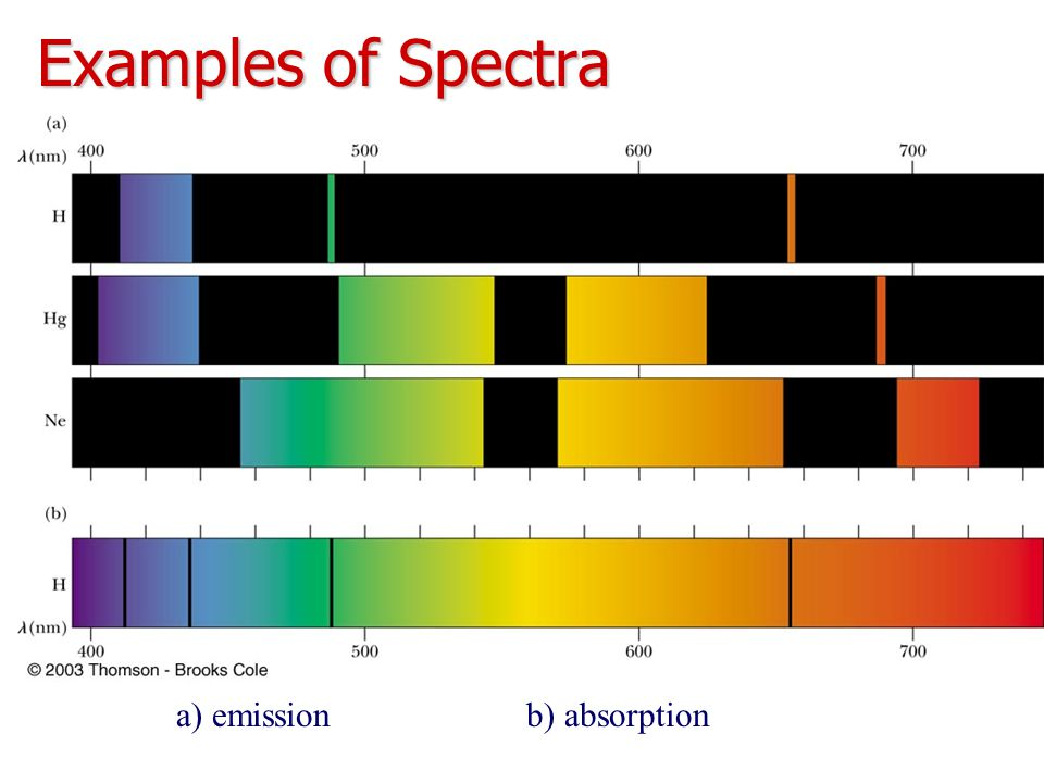 Examples of Spectra a) emission b) absorption