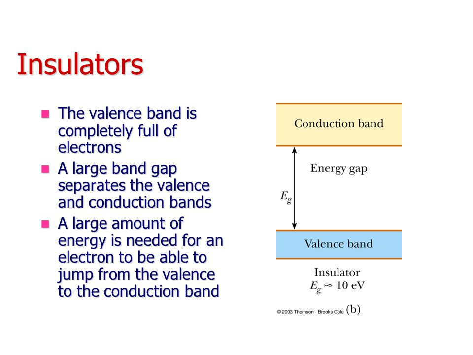 Insulators The valence band is completely full of electrons The valence band is completely full of electrons A large band gap separates the valence and conduction bands A large band gap separates the valence and conduction bands A large amount of energy is needed for an electron to be able to jump from the valence to the conduction band A large amount of energy is needed for an electron to be able to jump from the valence to the conduction band