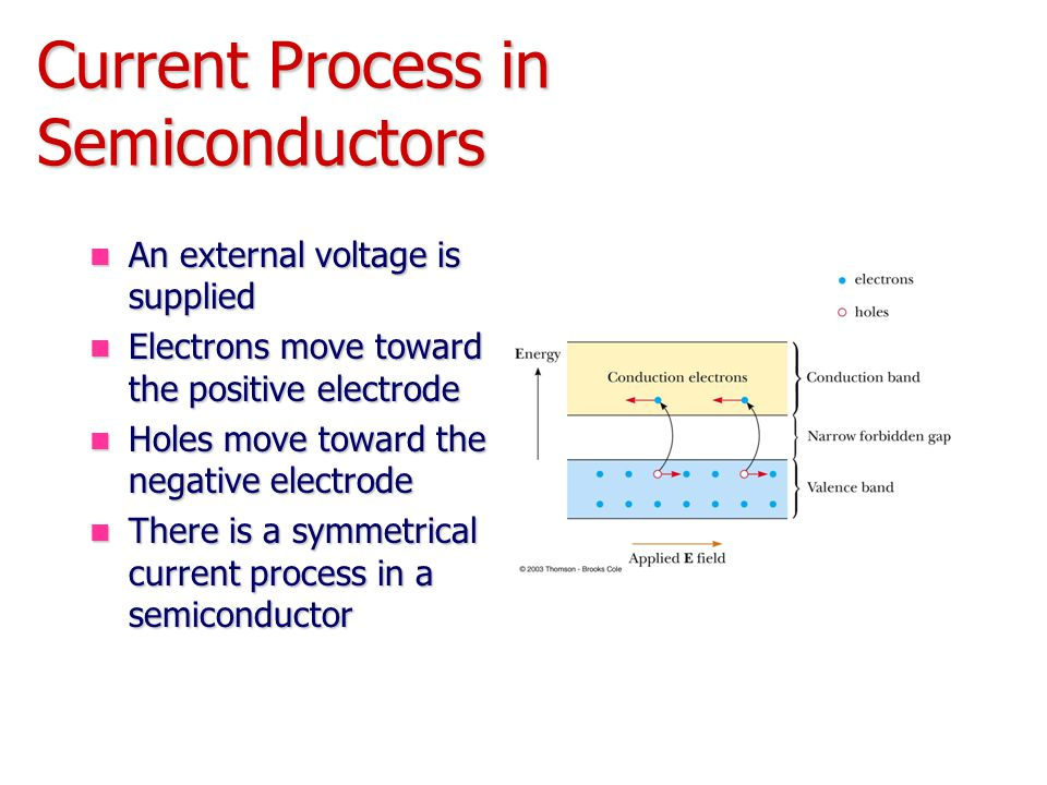Current Process in Semiconductors An external voltage is supplied An external voltage is supplied Electrons move toward the positive electrode Electrons move toward the positive electrode Holes move toward the negative electrode Holes move toward the negative electrode There is a symmetrical current process in a semiconductor There is a symmetrical current process in a semiconductor