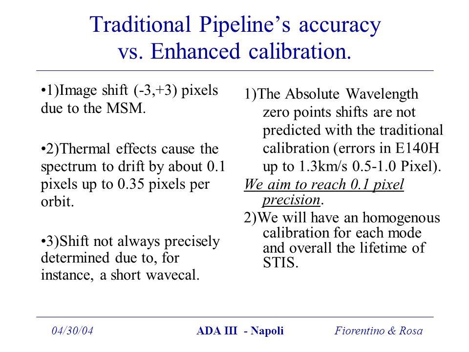 Fiorentino & Rosa04/30/04ADA III - Napoli Traditional Pipeline's accuracy vs.
