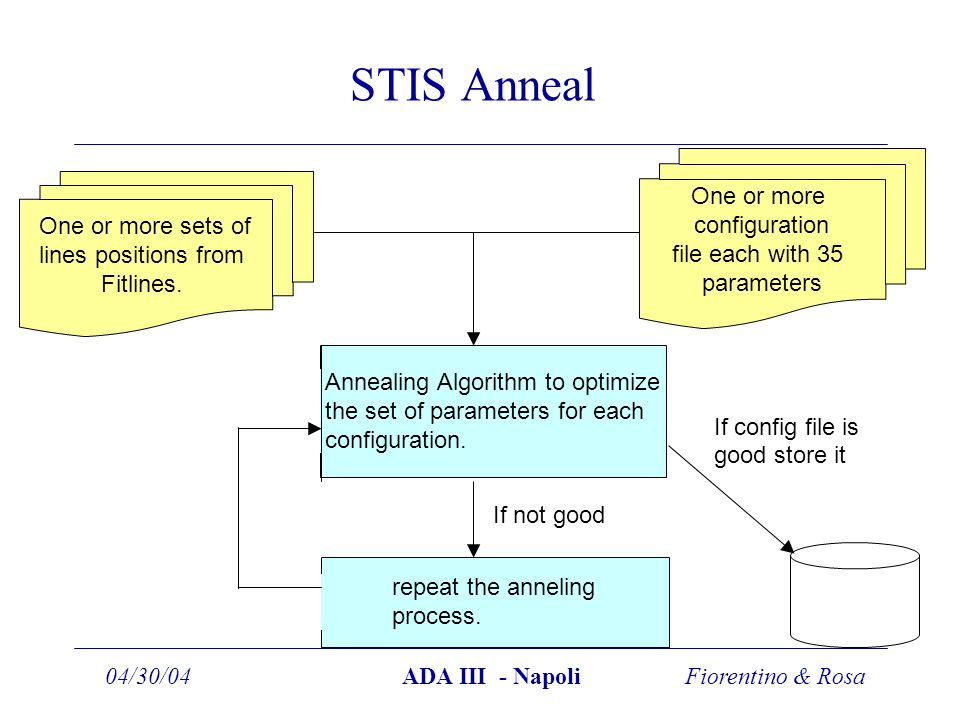 Fiorentino & Rosa04/30/04ADA III - Napoli STIS Anneal Annealing Algorithm to optimize the set of parameters for each configuration.