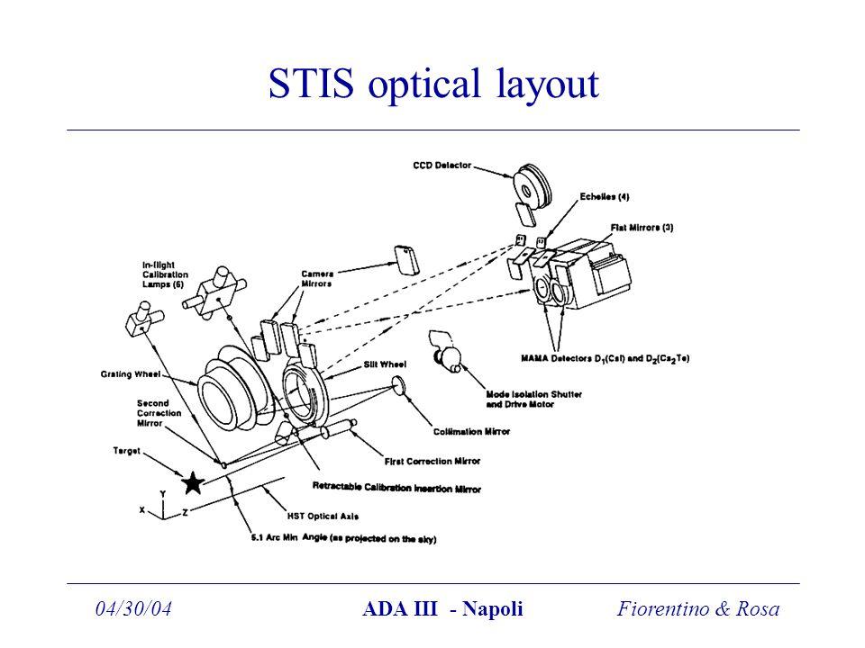 Fiorentino & Rosa04/30/04ADA III - Napoli STIS optical layout
