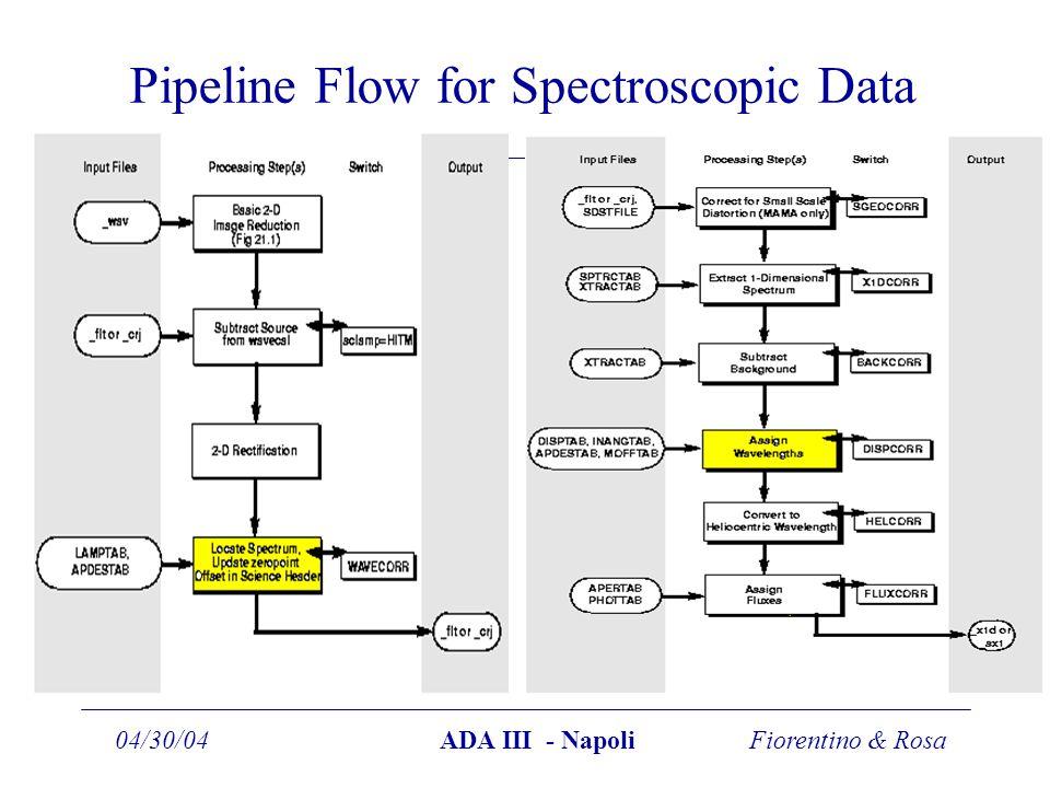 Fiorentino & Rosa04/30/04ADA III - Napoli Pipeline Flow for Spectroscopic Data