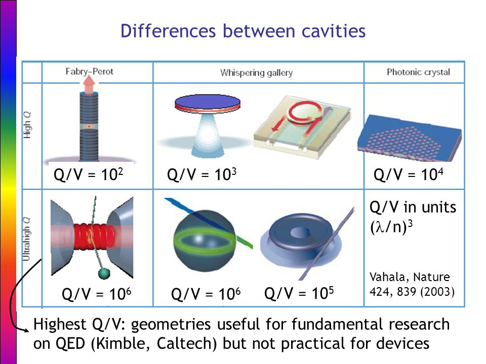 Differences between cavities Q/V = 10 2 Q/V = 10 3 Q/V = 10 4 Q/V = 10 6 Q/V = 10 5 Q/V in units ( /n) 3 Highest Q/V: geometries useful for fundamental research on QED (Kimble, Caltech) but not practical for devices Vahala, Nature 424, 839 (2003)