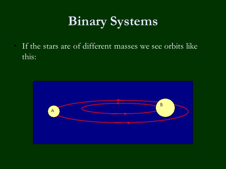 Binary Systems If the stars are of different masses we see orbits like this:
