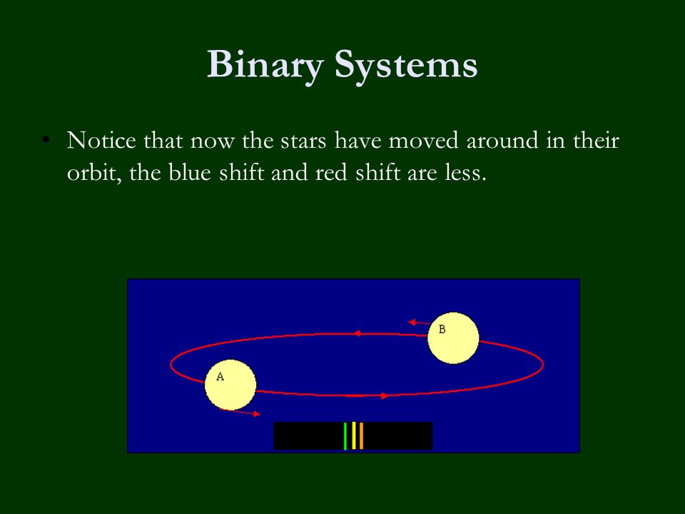 Binary Systems Notice that now the stars have moved around in their orbit, the blue shift and red shift are less.