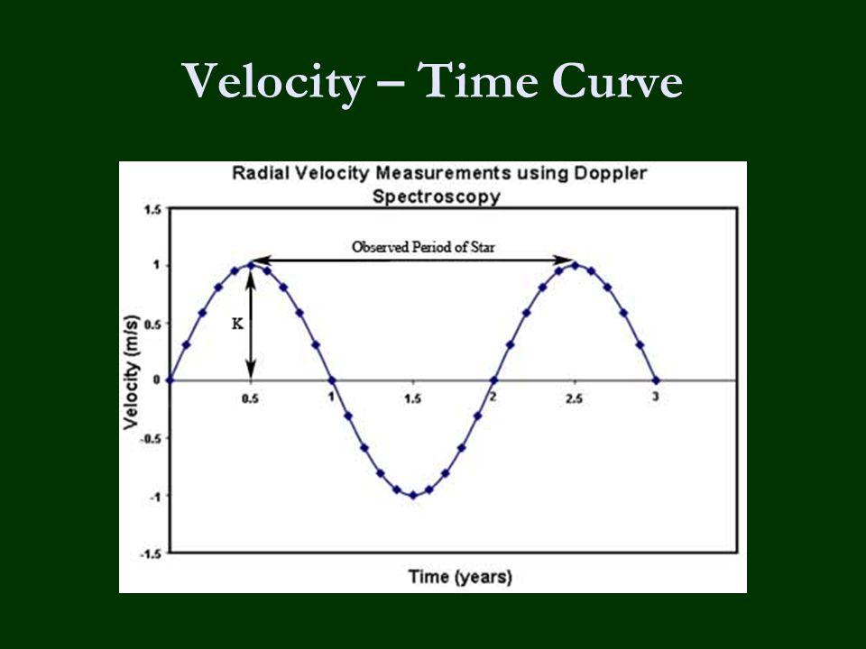 Velocity – Time Curve