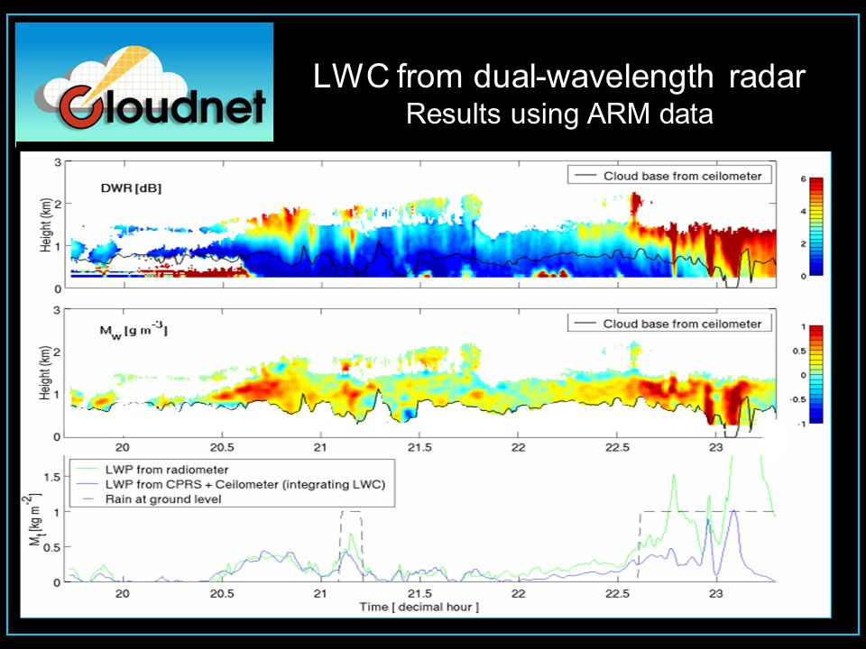 LWC from dual-wavelength radar Results using ARM data