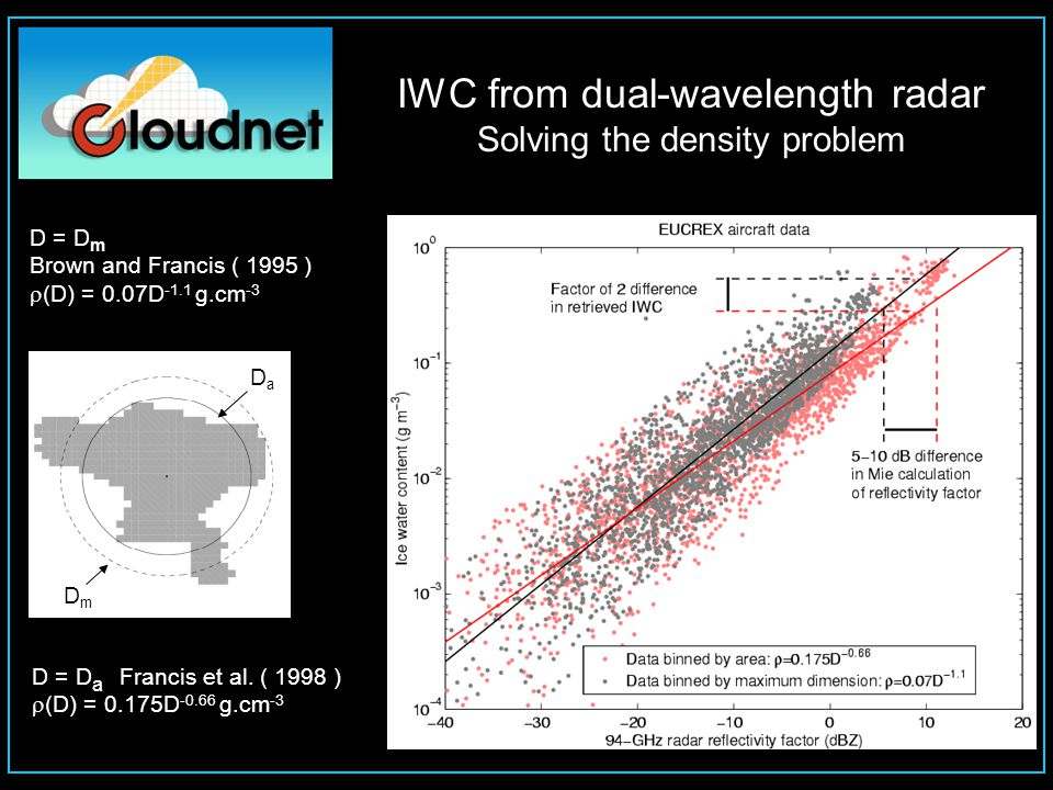 IWC from dual-wavelength radar Simultaneous DWR and  V D in cirrus cloud