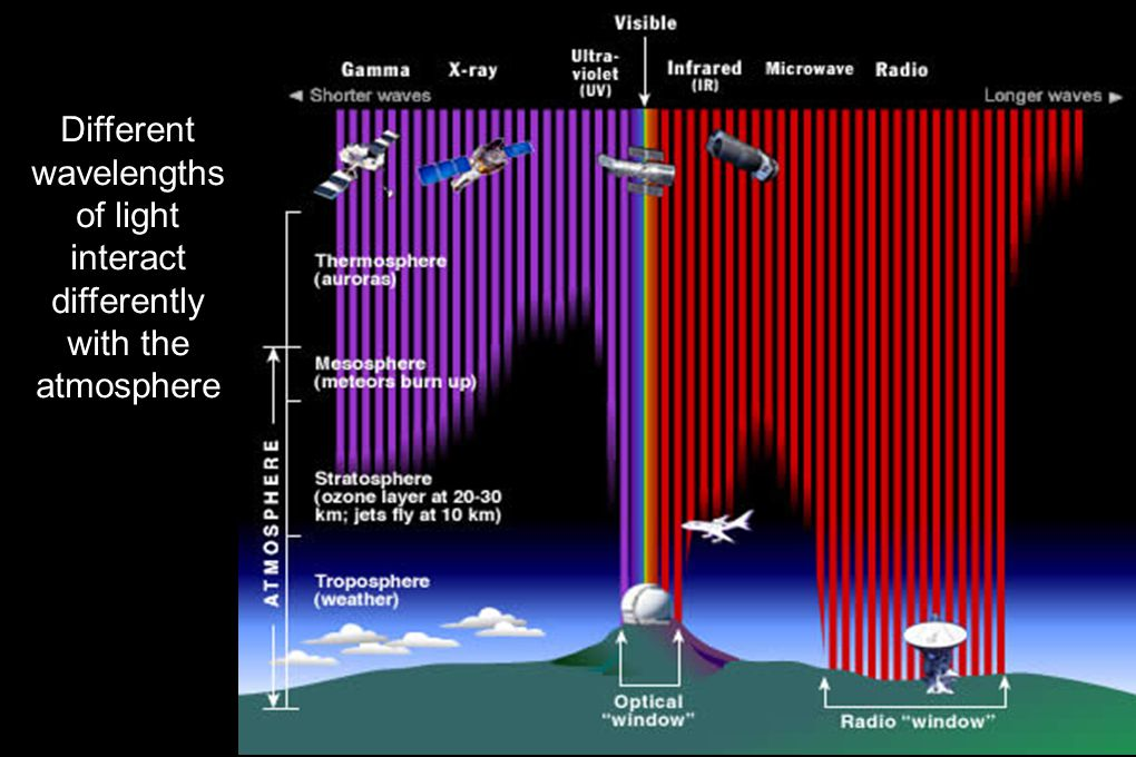 Different wavelengths of light interact differently with the atmosphere