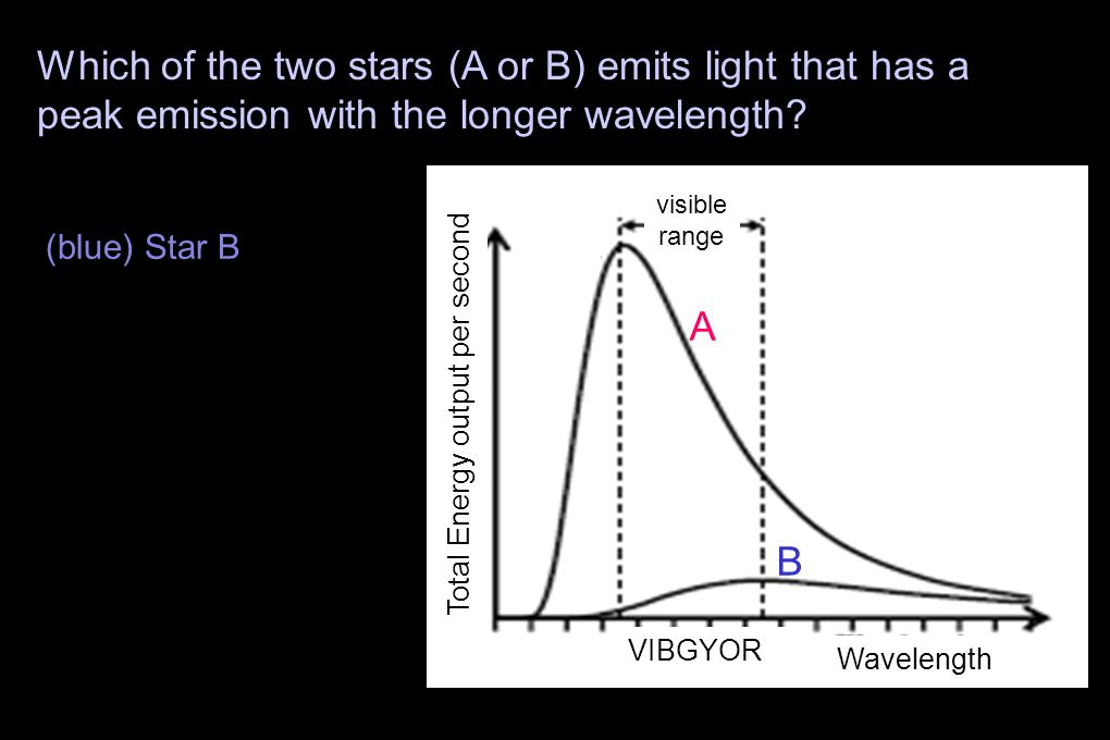 A B Wavelength Which of the two stars (A or B) emits light that has a peak emission with the longer wavelength.