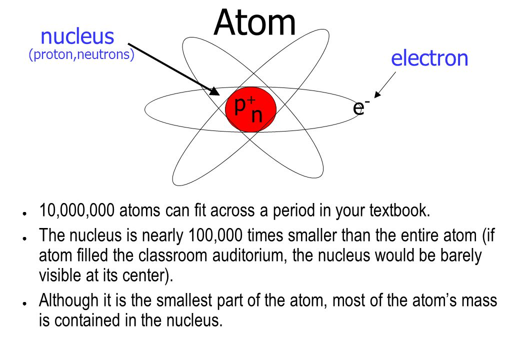 Atom nucleus electron e-e- (proton,neutrons) p+p+ n ● 10,000,000 atoms can fit across a period in your textbook.