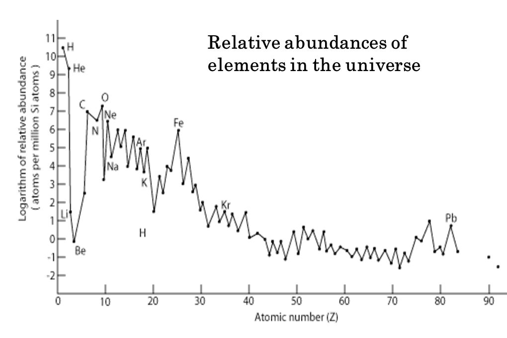 Relative abundances of elements in the universe