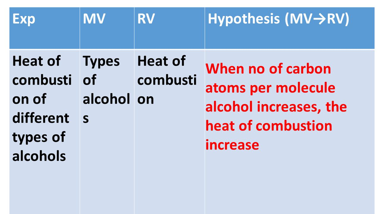 ExpMVRVHypothesis (MV→RV) Heat of combusti on of different types of alcohols Types of alcohol s Heat of combusti on When no of carbon atoms per molecule alcohol increases, the heat of combustion increase