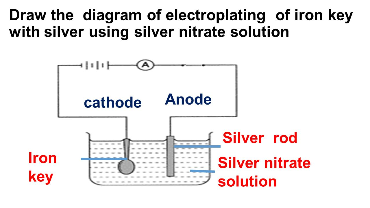 Draw the diagram of electroplating of iron key with silver using silver nitrate solution Silver nitrate solution Iron key Silver rod cathode Anode