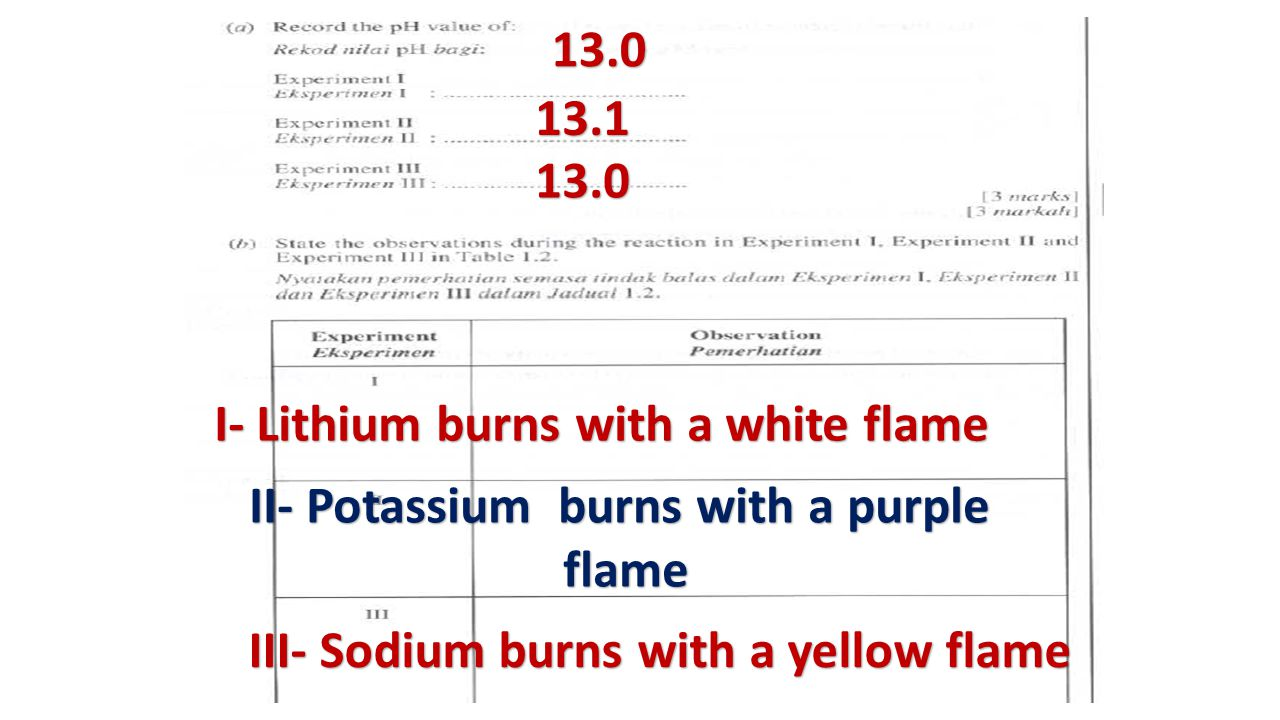 13.0 13.1 13.0 I- Lithium burns with a white flame II- Potassium burns with a purple flame flame III- Sodium burns with a yellow flame