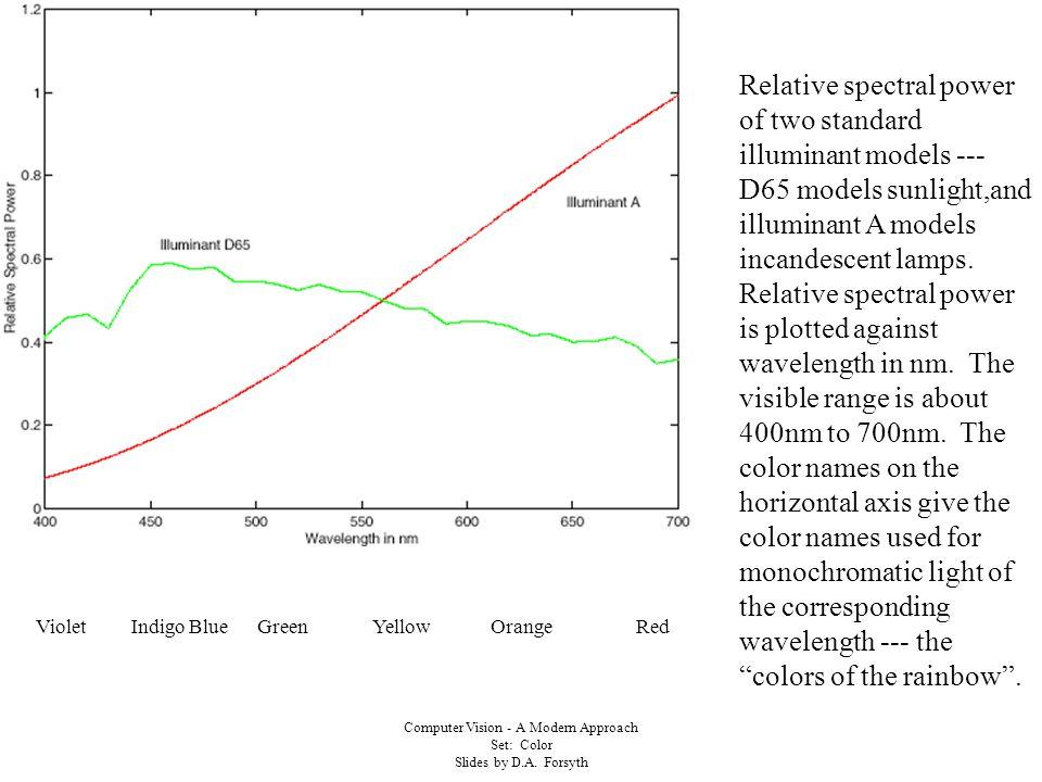 Computer Vision - A Modern Approach Set: Color Slides by D.A.