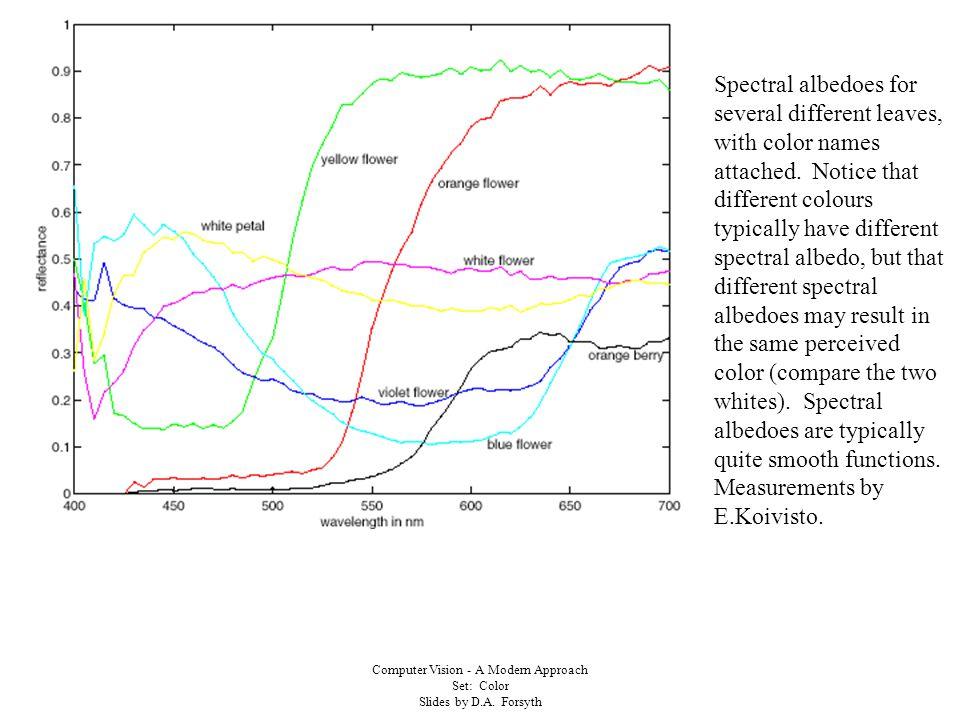 Computer Vision - A Modern Approach Set: Color Slides by D.A. Forsyth