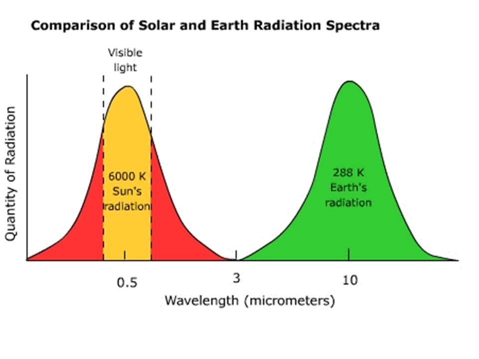 The behavior is illustrated in the figure. The Planck Law gives a distribution that; peaks at a certain wavelength, the peak shifts to shorter wavelen