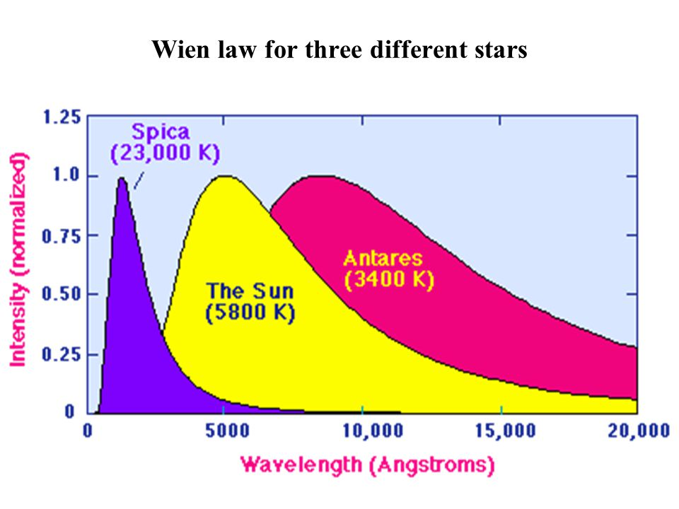 Wein's Displacement Law: At any given wavelength, the black body monochromatic emissive power increases with temperature. The wavelength max at which