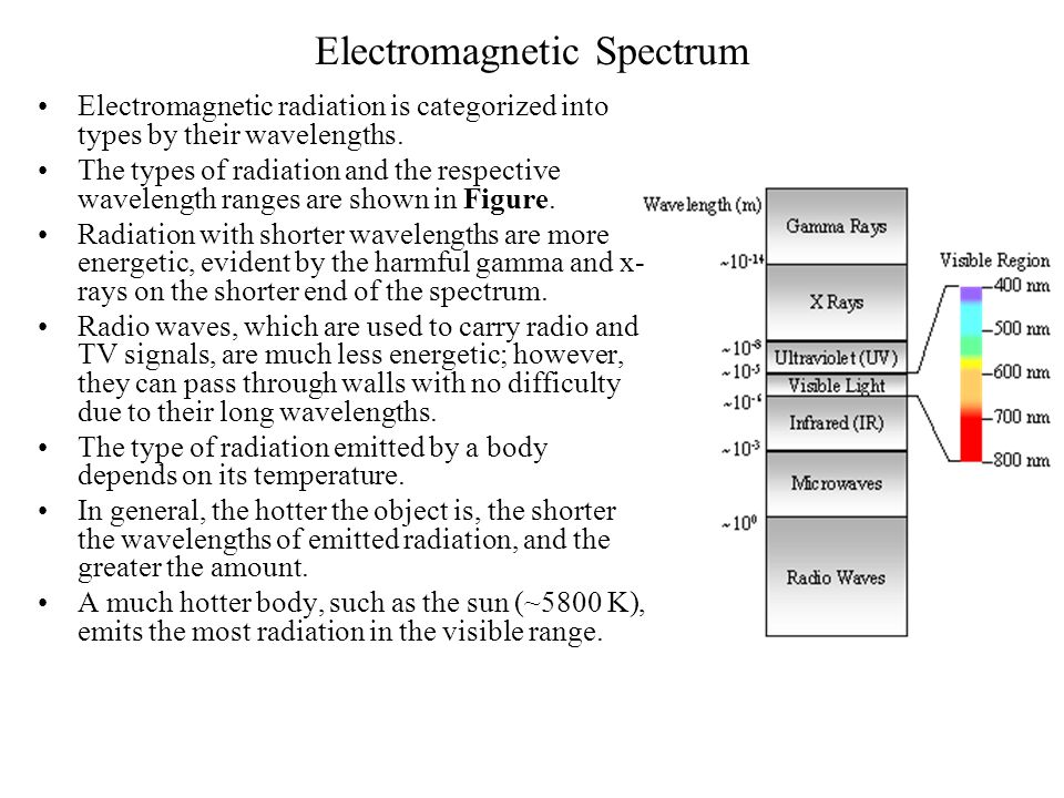 Hemispherical Surface Emission Emissive Intensity The radiation emitted by a body is spatially distributed:
