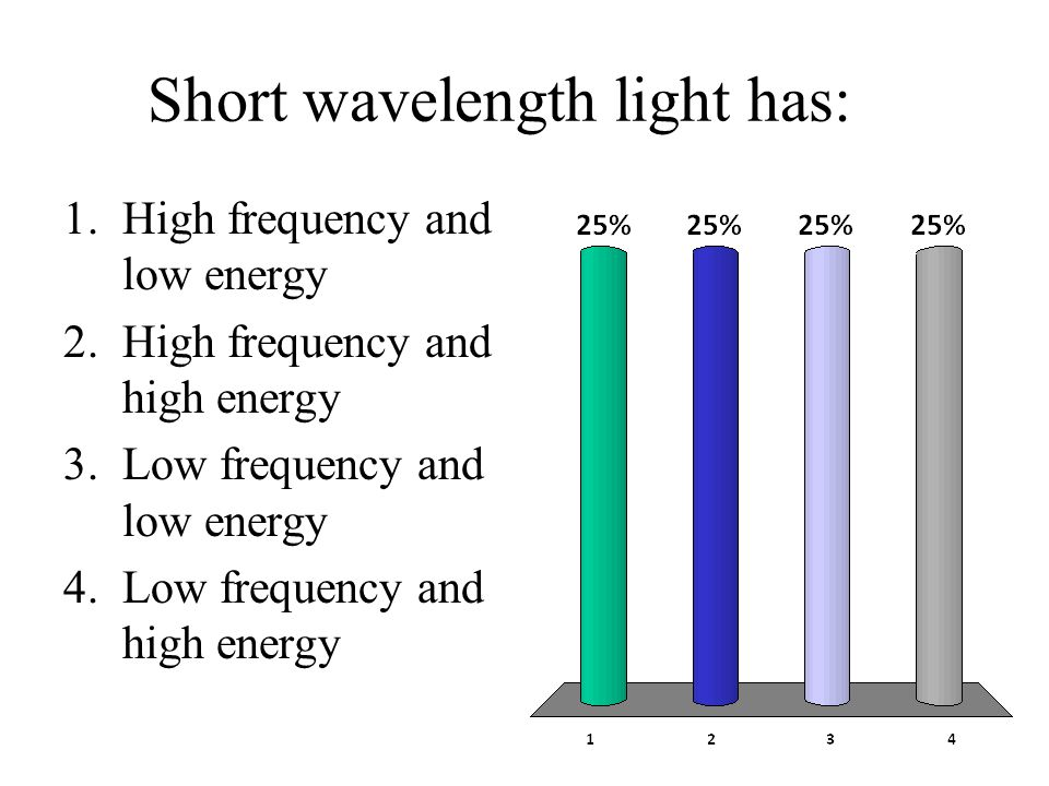 Short wavelength light has: 1.High frequency and low energy 2.High frequency and high energy 3.Low frequency and low energy 4.Low frequency and high energy