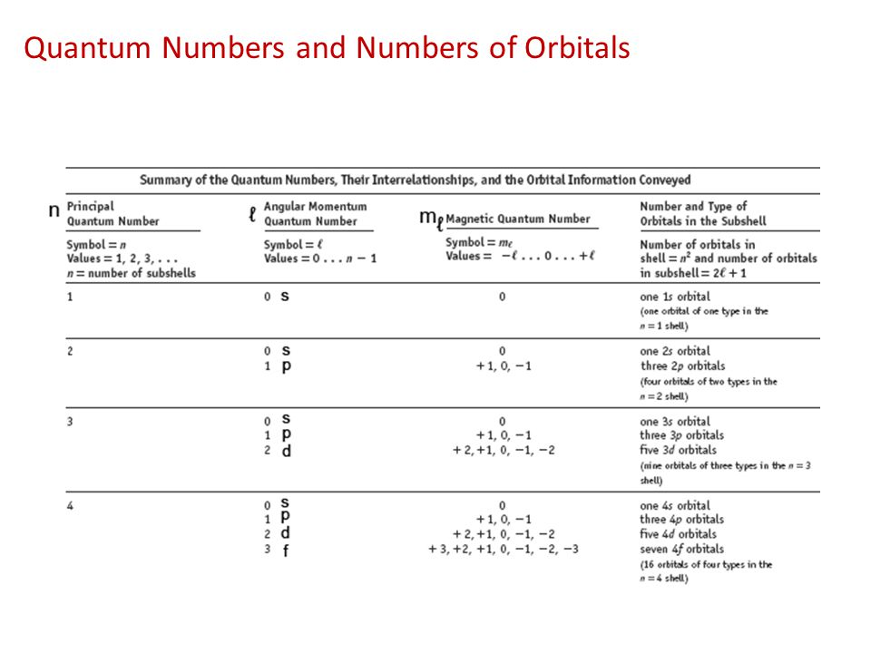 Quantum Numbers and Numbers of Orbitals