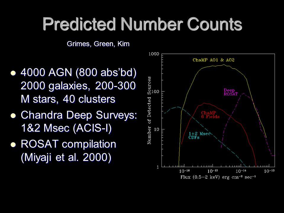 Predicted Number Counts 4000 AGN (800 abs'bd) 2000 galaxies, 200-300 M stars, 40 clusters 4000 AGN (800 abs'bd) 2000 galaxies, 200-300 M stars, 40 clusters Chandra Deep Surveys: 1&2 Msec (ACIS-I) Chandra Deep Surveys: 1&2 Msec (ACIS-I) ROSAT compilation (Miyaji et al.