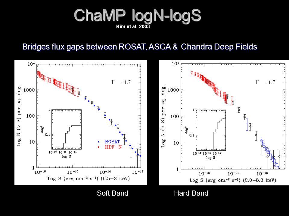 ChaMP logN-logS Soft BandHard Band Bridges flux gaps between ROSAT, ASCA & Chandra Deep Fields Kim et al.